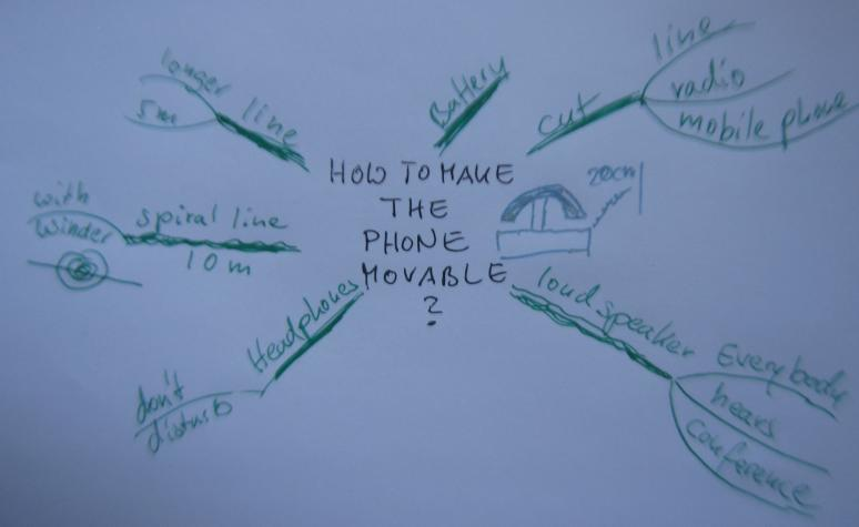 brainstorming-example-movable-phone