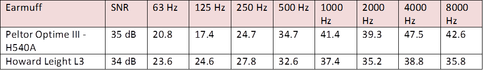 L3 and Optime III EU frequency table