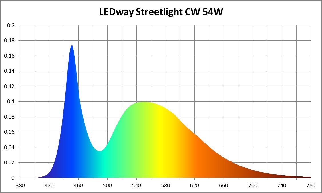 Light spectrum of an LED streetlight