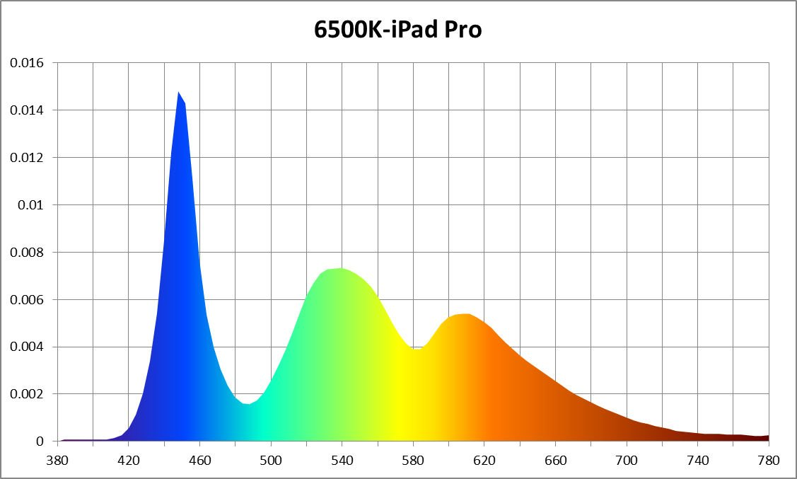 iPad Pro light spectrum