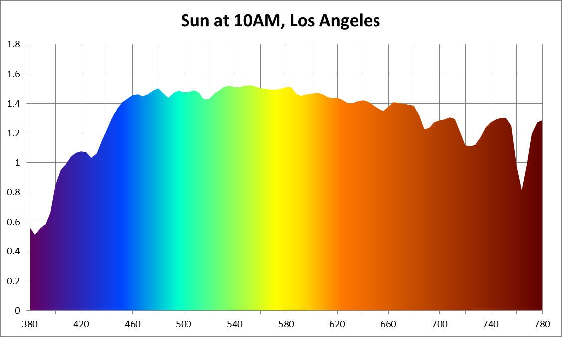 Light spectrum of the morning sun in Los Angeles