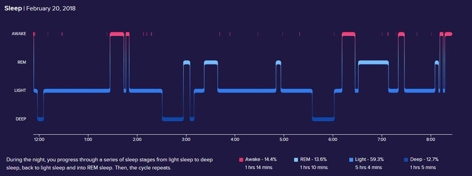 Sleep diagram and sleep stages for 20 February